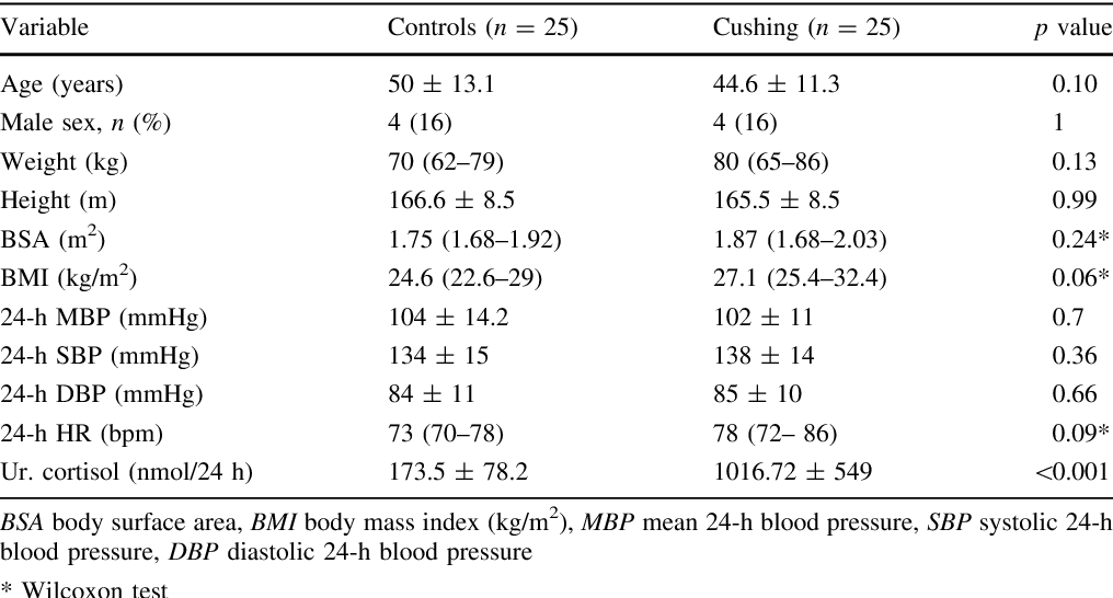 Left ventricular geometry and 24-h blood pressure profile in Cushing's  syndrome - Semantic Scholar