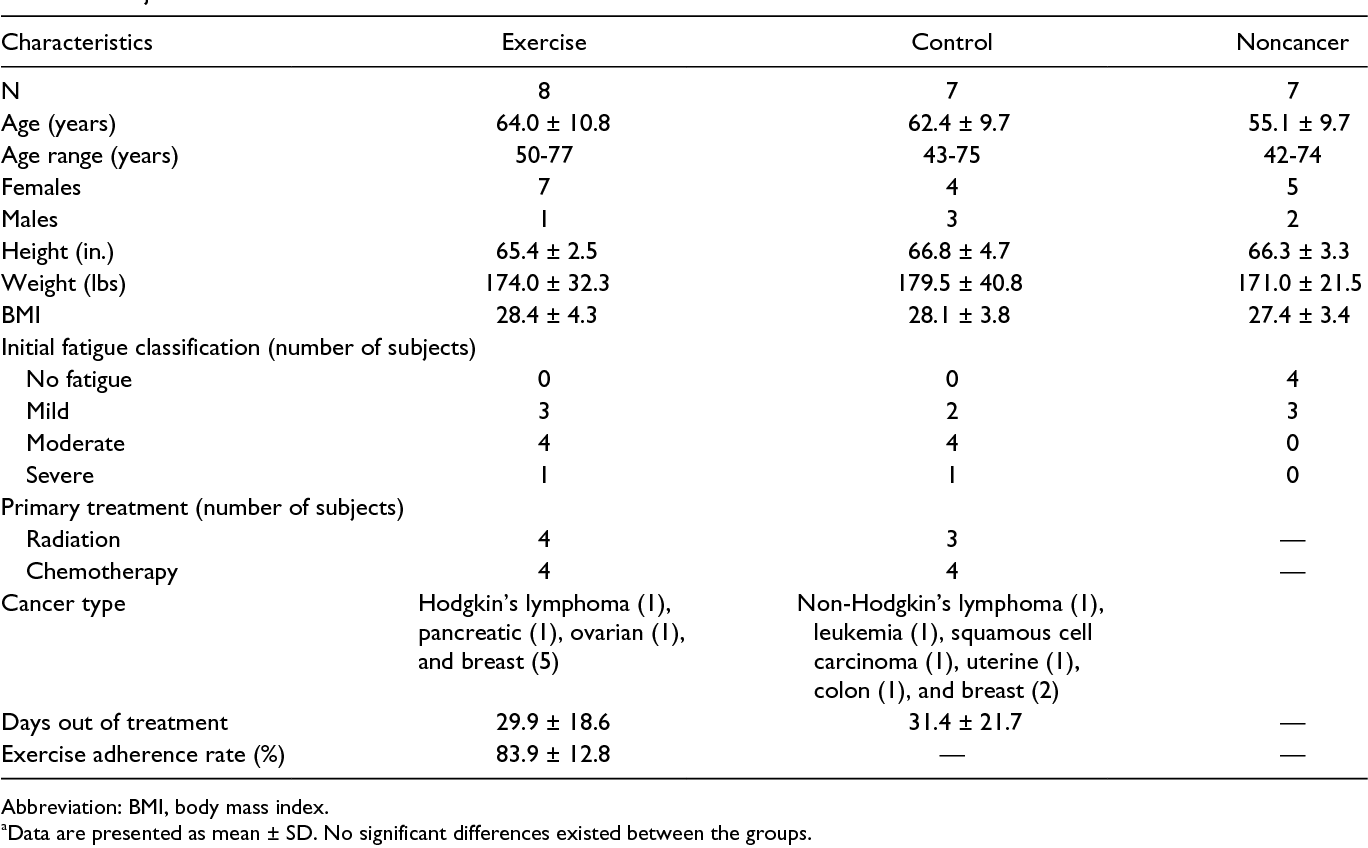 Effects of an Exercise Intervention on Cancer-Related