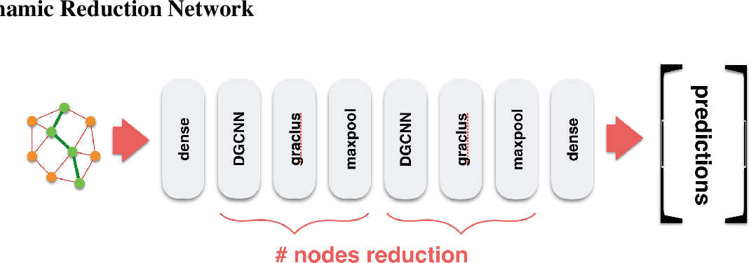 Figure 1 for A Dynamic Reduction Network for Point Clouds