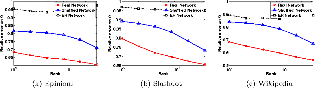 Figure 4 for Prediction and Clustering in Signed Networks: A Local to Global Perspective