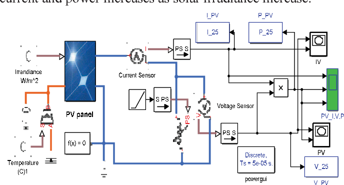 Matlab/Simulink model of solar PV array with perturb and observe