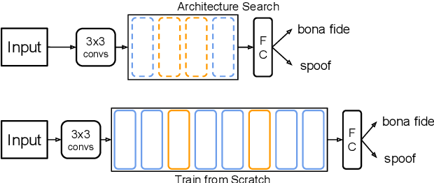 Figure 1 for Partially-Connected Differentiable Architecture Search for Deepfake and Spoofing Detection