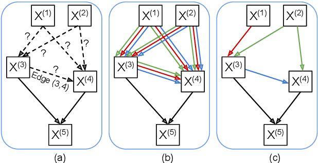 Figure 3 for Partially-Connected Differentiable Architecture Search for Deepfake and Spoofing Detection