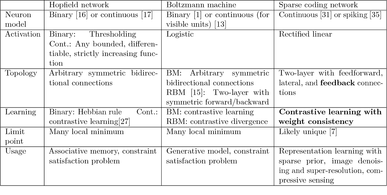 Figure 2 for Dictionary Learning by Dynamical Neural Networks