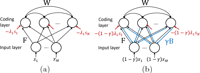 Figure 1 for Dictionary Learning by Dynamical Neural Networks