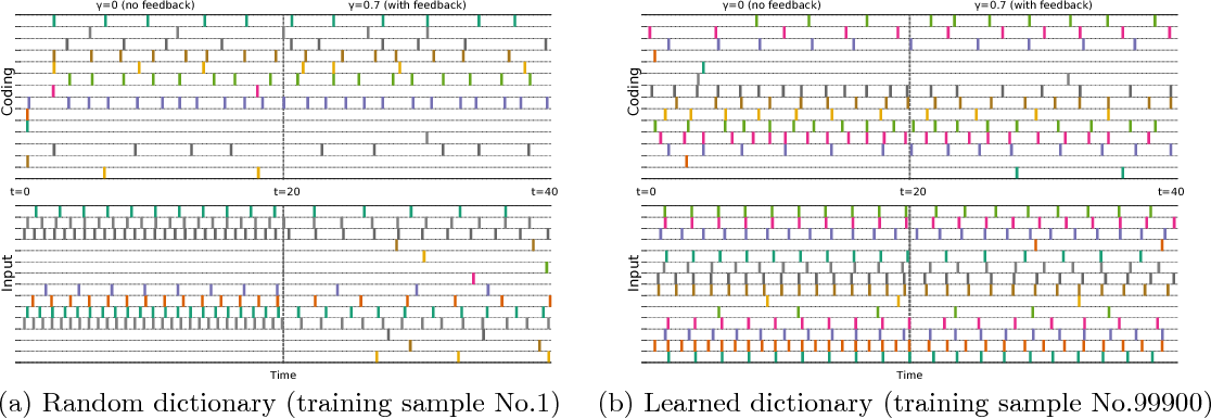 Figure 3 for Dictionary Learning by Dynamical Neural Networks