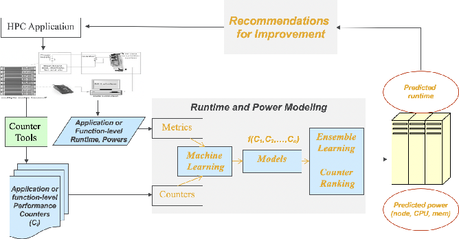 Figure 1 for Utilizing Ensemble Learning for Performance and Power Modeling and Improvement of Parallel Cancer Deep Learning CANDLE Benchmarks