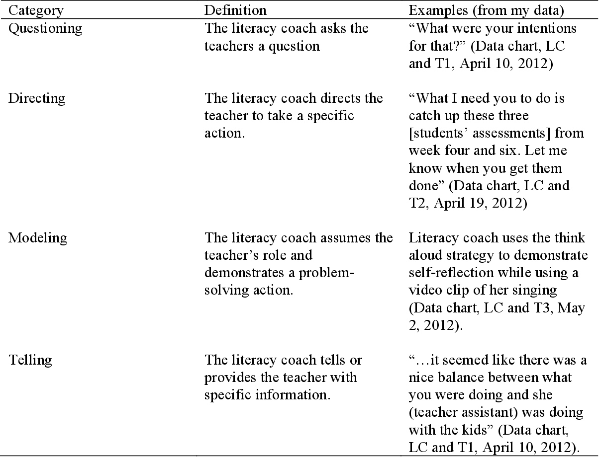 PDF] Literacy coaching: A case study of the interactions