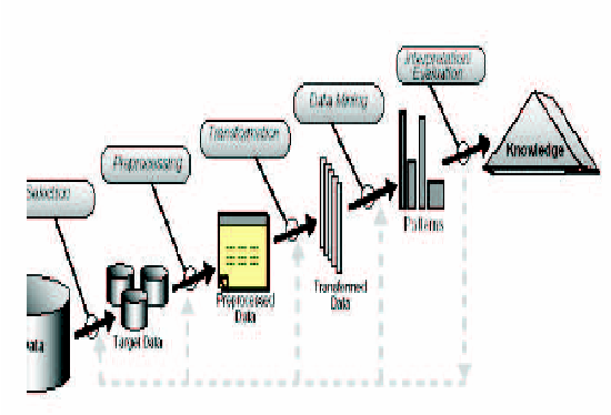Fig 1. Steps of the knowledge discovery process. [3]