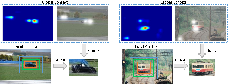 Figure 1 for Attentive Contexts for Object Detection