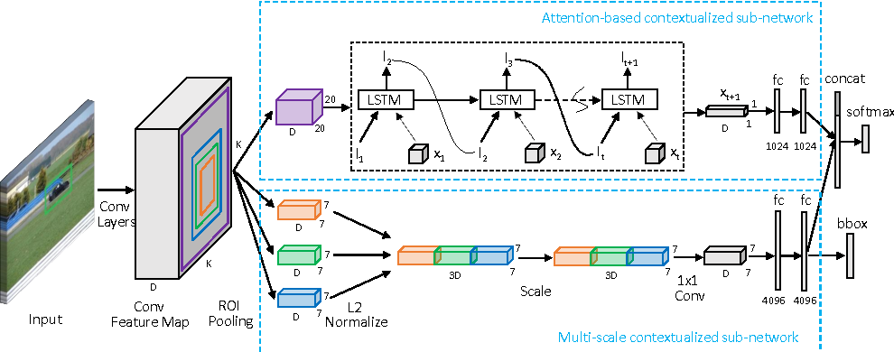 Figure 3 for Attentive Contexts for Object Detection