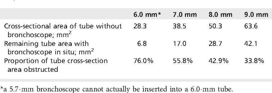 Table 1 Effect of introducing a 5.7-mm diameter bronchoscope into differently sized tracheal tubes.