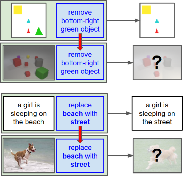 Figure 1 for Let's Transfer Transformations of Shared Semantic Representations