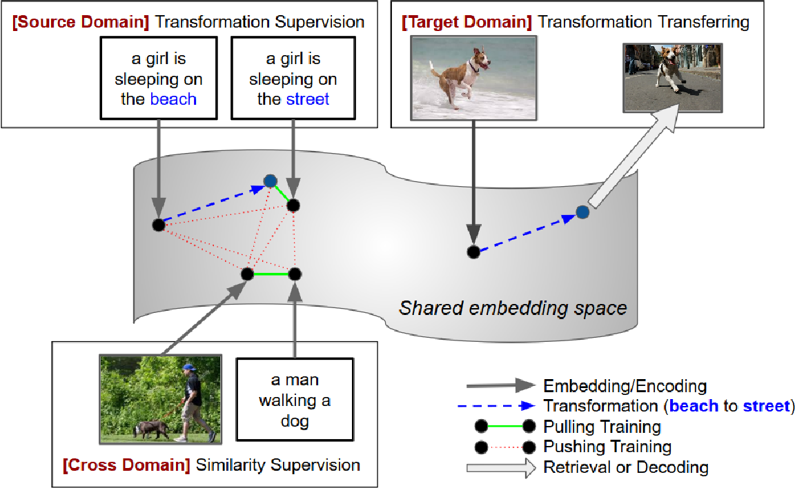Figure 3 for Let's Transfer Transformations of Shared Semantic Representations