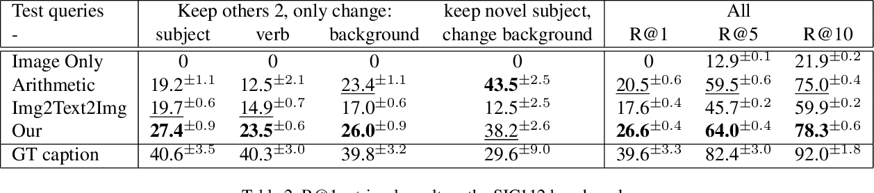 Figure 4 for Let's Transfer Transformations of Shared Semantic Representations