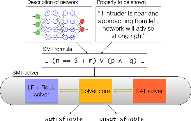 Figure 1 for Toward Scalable Verification for Safety-Critical Deep Networks