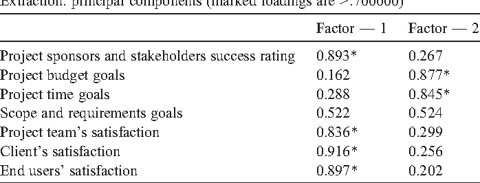 Table 3 Confirmatory factor analysis of success measures.