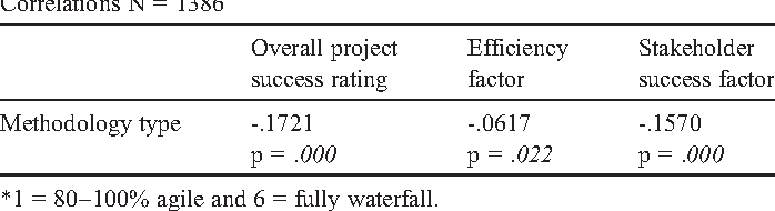 Table 6 Correlation analysis between methodology type and success factors.
