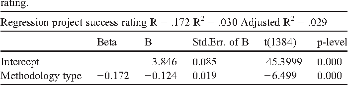 Table 8 Standard linear regression analysis of methodology type vs. project success rating.