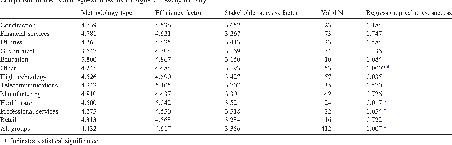 Table 10 Comparison of means and regression results for Agile success by industry.