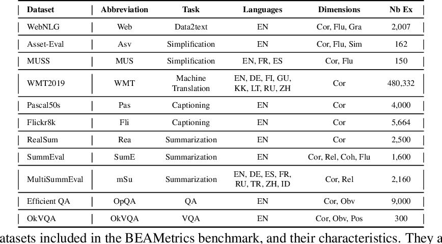 Figure 2 for BEAMetrics: A Benchmark for Language Generation Evaluation Evaluation
