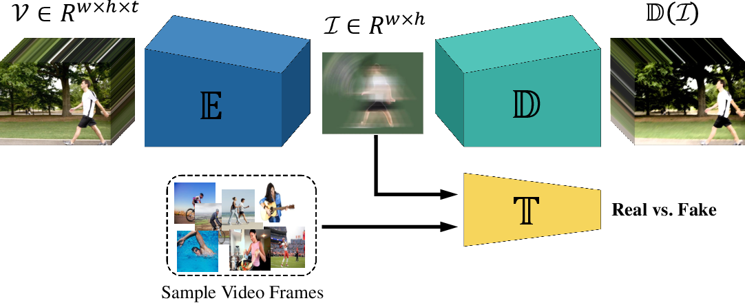 Figure 3 for AVD: Adversarial Video Distillation