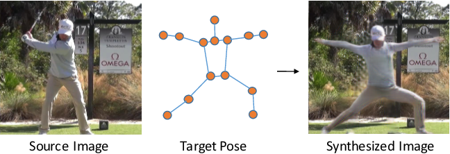 Figure 1 for Synthesizing Images of Humans in Unseen Poses