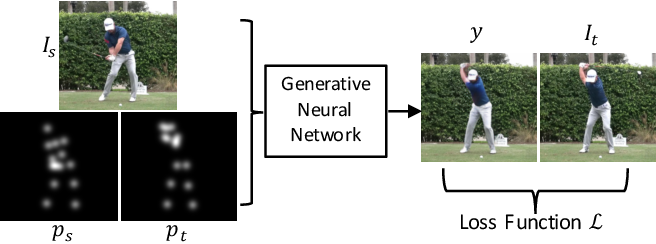 Figure 2 for Synthesizing Images of Humans in Unseen Poses