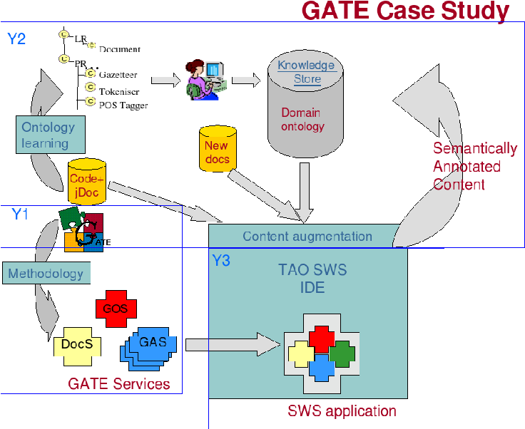 Figure 11 from case study 1 requirement analysis and application figure 11 gate case study ccuart Images