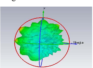 Fig. 6. 3D Far Field Pattern of microtsrip line fed CDRA from CST Microwave Studio Software