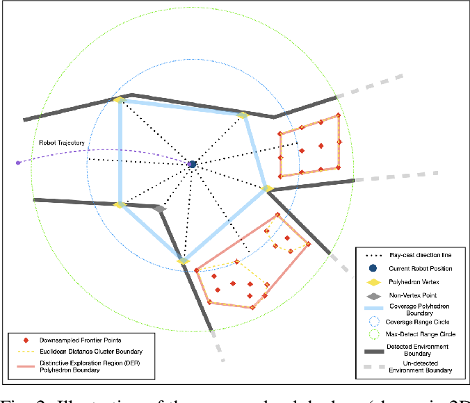 Figure 2 for Graph-Based Topological Exploration Planning in Large-Scale 3D Environments