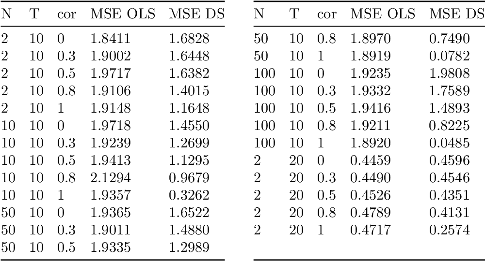 Figure 3 for Adaptive Discrete Smoothing for High-Dimensional and Nonlinear Panel Data