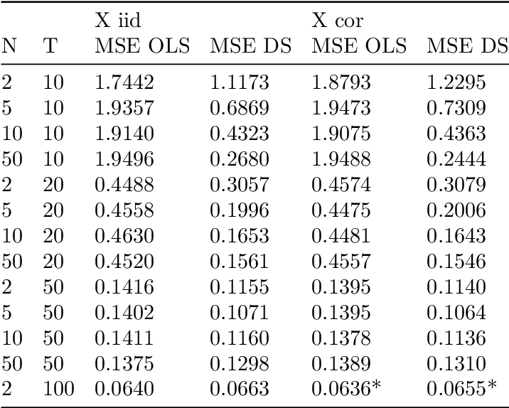 Figure 4 for Adaptive Discrete Smoothing for High-Dimensional and Nonlinear Panel Data