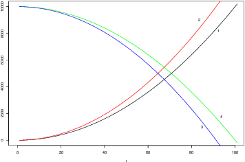 Figure 1 for Adaptive Discrete Smoothing for High-Dimensional and Nonlinear Panel Data