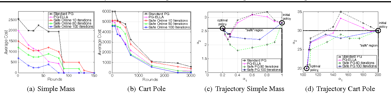 Figure 2 for Safe Policy Search for Lifelong Reinforcement Learning with Sublinear Regret