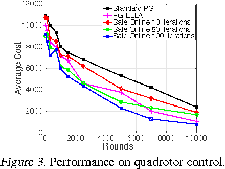 Figure 3 for Safe Policy Search for Lifelong Reinforcement Learning with Sublinear Regret