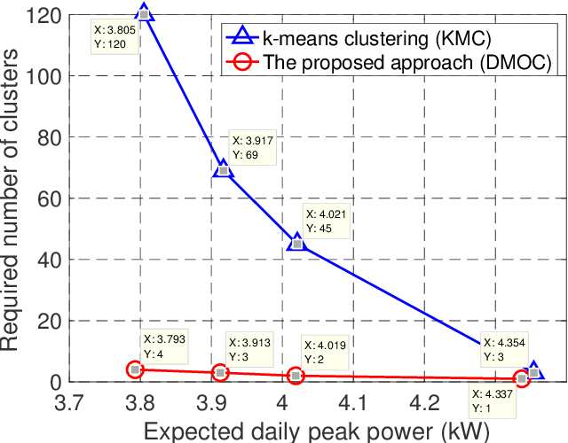 Figure 4 for Decision-making Oriented Clustering: Application to Pricing and Power Consumption Scheduling