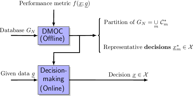Figure 1 for Decision-making Oriented Clustering: Application to Pricing and Power Consumption Scheduling