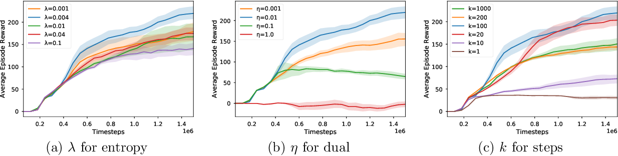 Figure 1 for SBEED: Convergent Reinforcement Learning with Nonlinear Function Approximation