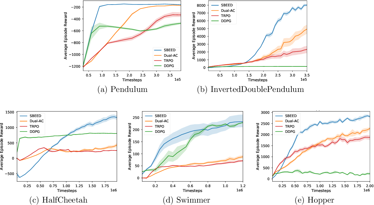 Figure 2 for SBEED: Convergent Reinforcement Learning with Nonlinear Function Approximation
