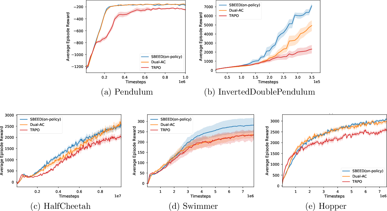 Figure 3 for SBEED: Convergent Reinforcement Learning with Nonlinear Function Approximation
