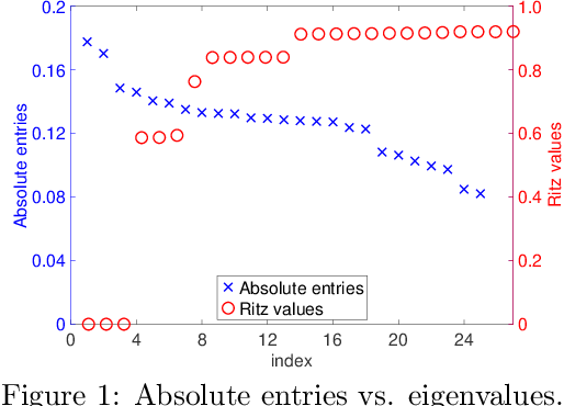 Figure 1 for An Inverse-free Truncated Rayleigh-Ritz Method for Sparse Generalized Eigenvalue Problem