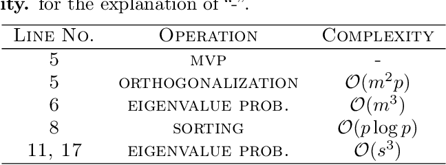 Figure 2 for An Inverse-free Truncated Rayleigh-Ritz Method for Sparse Generalized Eigenvalue Problem