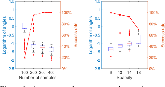 Figure 3 for An Inverse-free Truncated Rayleigh-Ritz Method for Sparse Generalized Eigenvalue Problem