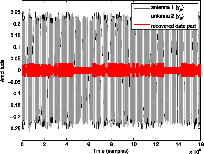 Figure 13. Black and gray waveforms correspond to signals acquired from two receiver antennas. Once the signals were aligned and subtracted, in red we can see the clearly visible, remaining data signal component.