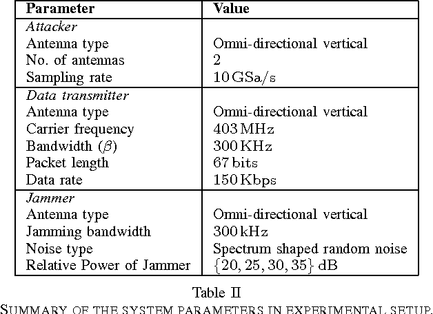Table II SUMMARY OF THE SYSTEM PARAMETERS IN EXPERIMENTAL SETUP.
