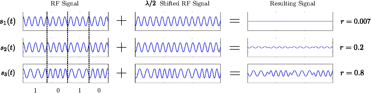 Figure 16. Effect of the ratio between bandwidth and carrier frequency r = β/fc on cancellation effectiveness. Cancellation effect is larger for smaller values of r.