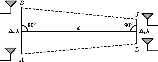 Figure 7. Geometry of the simulations: all 4 antennas form an isosceles trapezoid. The simulations are run for varying d and AB
