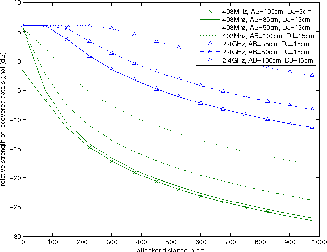 Figure 8. Theoretical limits for data signal amplification with simultaneous jamming signal elimination. In this plot, we assume an isosceles trapezoid formation between the signal sources and the attacker.