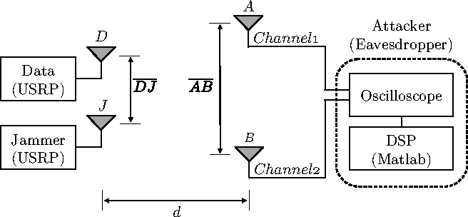 Figure 10. Experimental setup showing the two attacker antennas, the data transmitting USRP and the friendly jammer.
